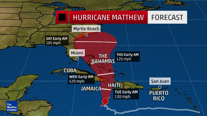 hurricane-matthew-path