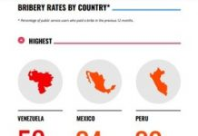 Bribery-rates-by-country-GCB-2019-LAC Infographic
