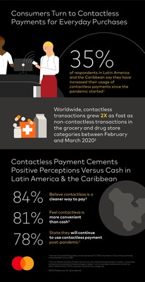 Contactless-Infographic-LAC-ENG Infographic