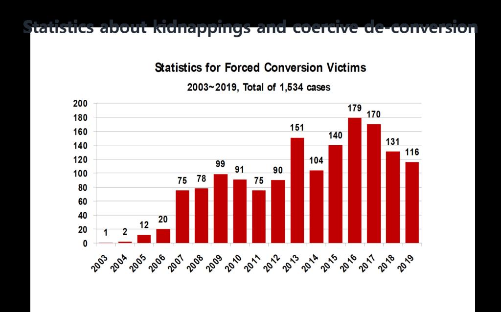 Statistics-religious-persecution