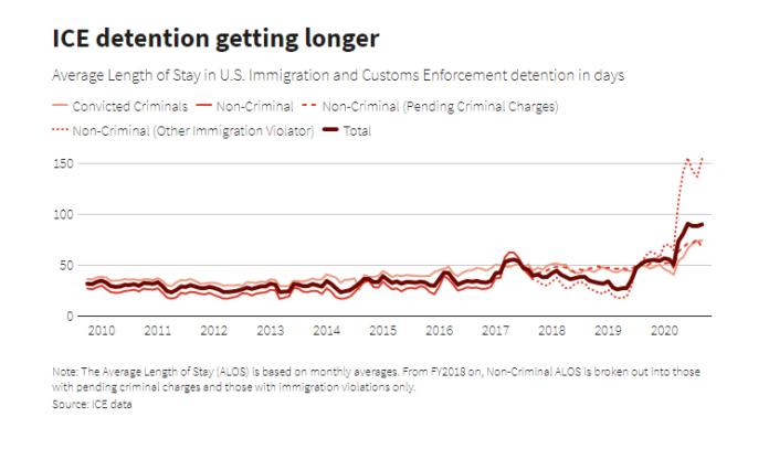 ice-detention